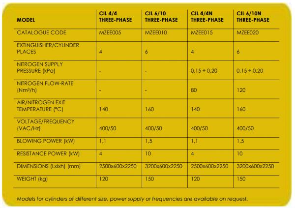 CIL6 gázpalack szárító adatlap