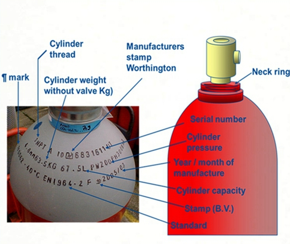 Gas Cylinder Identification Manufacturers Stamping