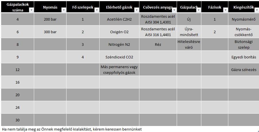 gázpalack köteg variációk